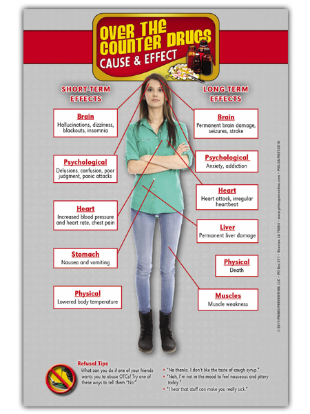 Over the Counter Drugs Cause & Effect Mini Poster